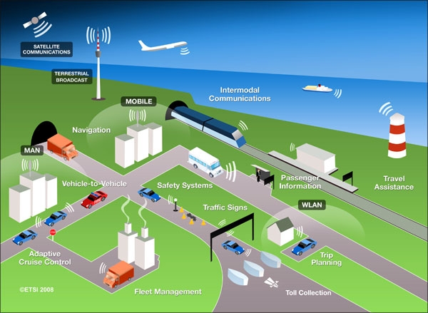 سیستم حملونقل هوشمند (ITS)
