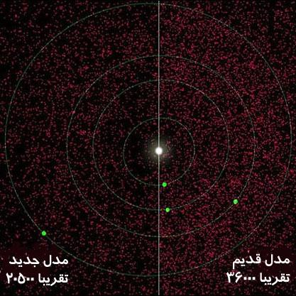 سیارک های اطراف زمین