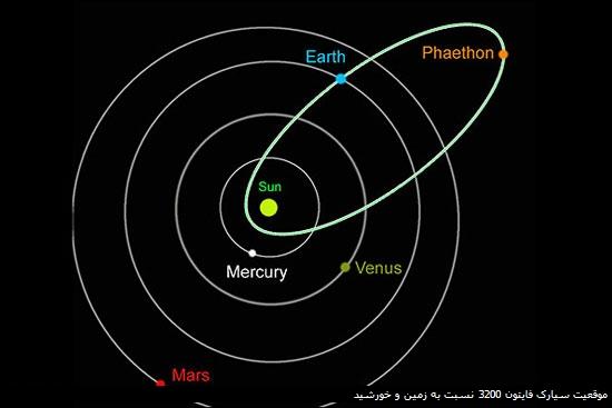 موقعیت سیارک فایتون 3200 نسبت به زمین و خورشید