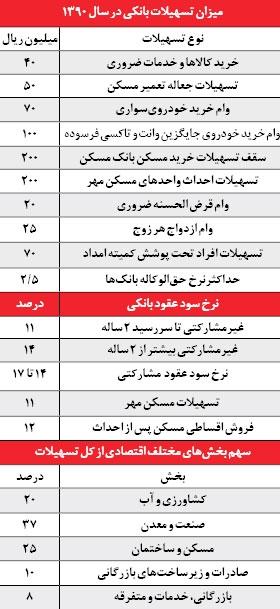 جدول تسهیلات بانکی