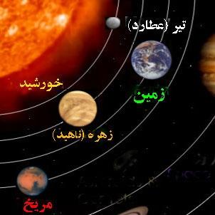 آشنایی با سیاره تیر (عطارد)
