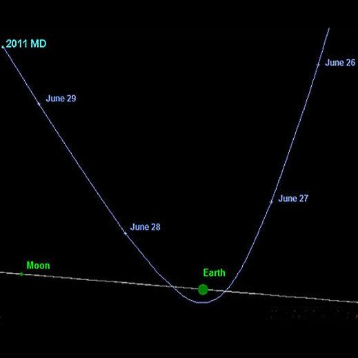 عبور سیارکی به اندازه یک ساختمان تجاری از نزدیکی زمین