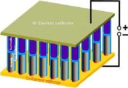 کوچکترین باتری دنیا
