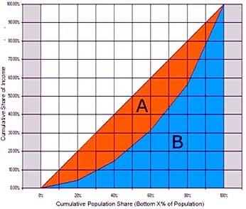 ضریب یا شاخص جینی (Gini coefficient)