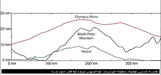 مقایسه میان بلندترین کوههای منظومه خورشیدی. در بالا، کوه الیمپوس در مریخ قرار دارد و پس از آن کوه حاضر در قطب جنوب وستا دیده می شود. در پایین، کوه جزیره بزرگ هاوایی واقع شده است
