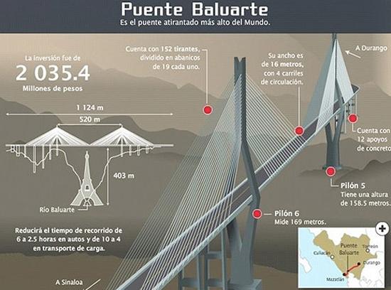 بلندترین پل معلق دنیا با 402.6 متر ارتفاع در مکزیک ساخته شد