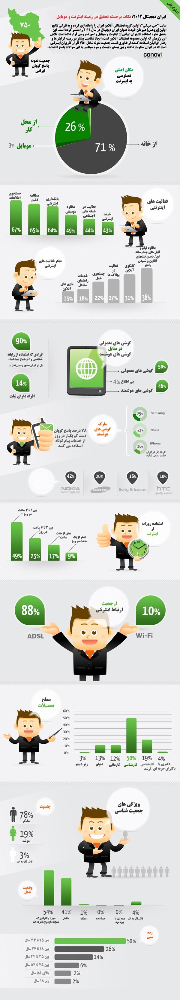 آمار استفاده ایرانیان از رسانههای دیجیتال