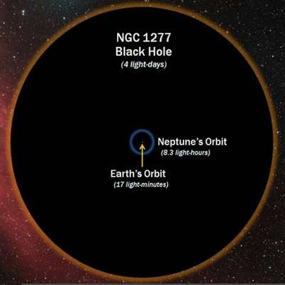 سیاهچالهای غولپیکر و عجیب