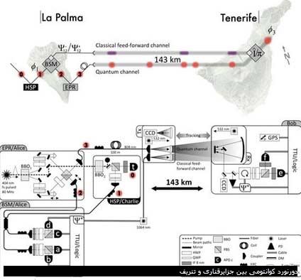 دورنورد کوانتومی بین جزایرقناری و تنریف