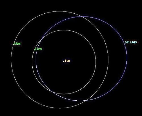 موقیعت سیارک بالقوه خطرناک 2011AG5