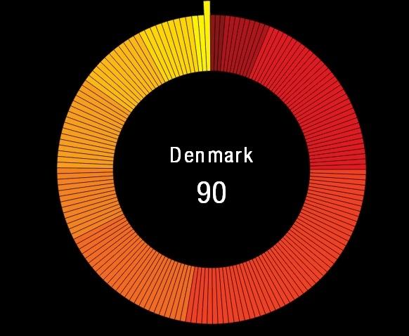 اینفوگراف؛ تعیین بیشترین فساد اداری در کشورهای گروه 20