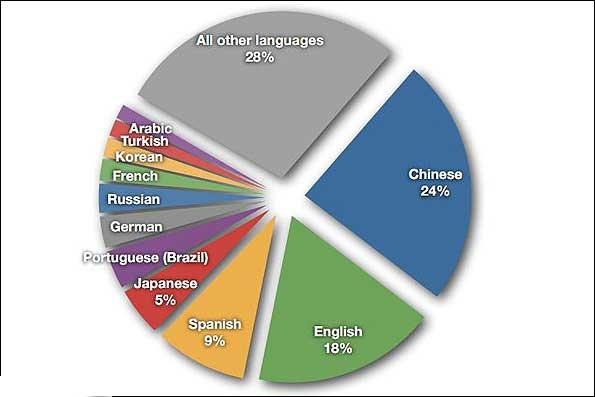 نمودار بیشترین زبانهای اصلی کاربران اینترنت