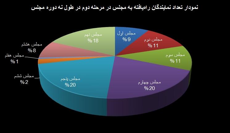 نمایندگان تهران در مرحله دوم