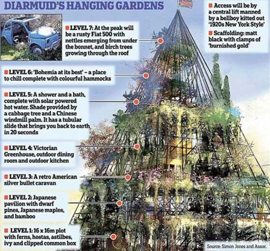 باغ هفت طبقه انگلیسی