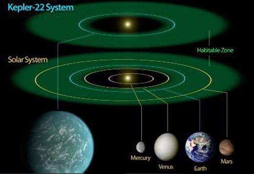 تایید کشف سیاره مشابه زمین