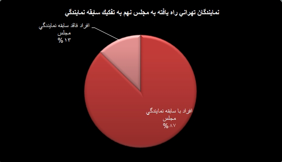 نمودار سابقه نمایندگی نمایندگان مجلس نهم در تهران