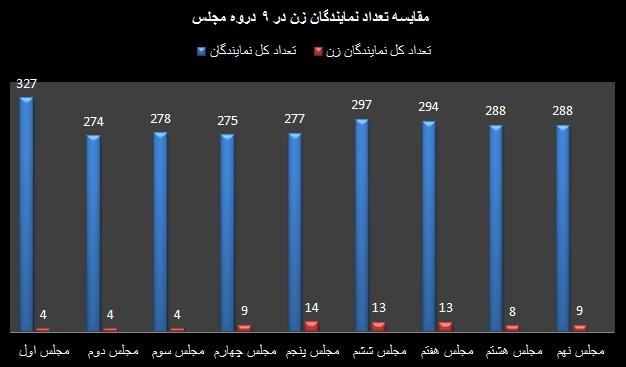 نمودار تعداد نمایندگان زن مجلس