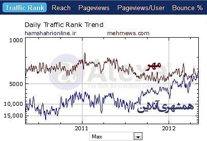 مقایسه همشهریآنلاین و سایتهای خبری