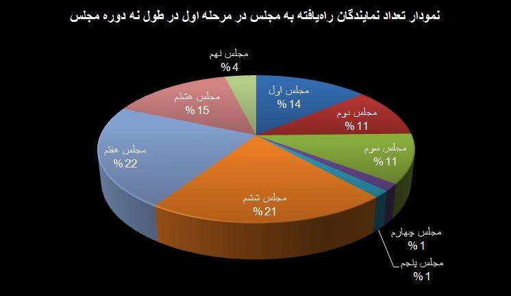 نمایندگان تهران در مرحله اول