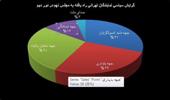 نمودار جبهه های راه یافته به مجلس نهم از دور دوم انتخابات در تهران