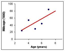 Correlation Coefficien