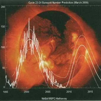 تأثیر فعالیتهای خورشیدی بر انسان