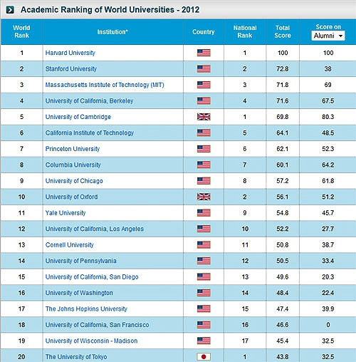 20 دانشگاه برتر جهان