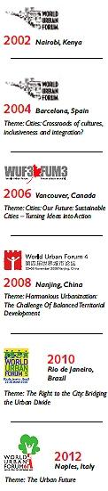 تاریخچه مجمع جهانی شهری