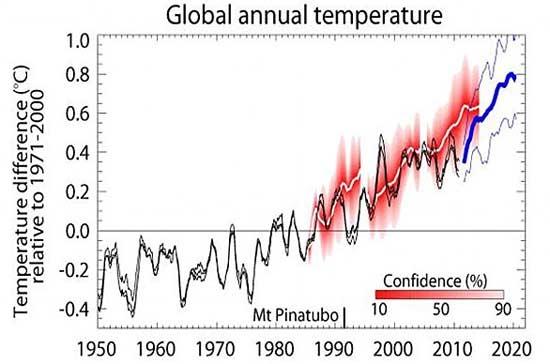 روند گرم شدن زمین متوقف شده است