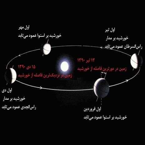 امروز، زمین در نزدیکترین فاصله از خورشید