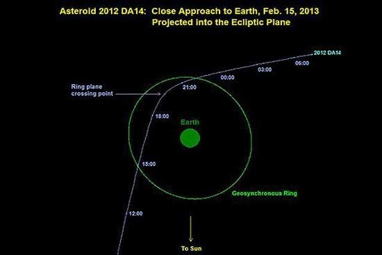 سیارک 2012  از کنار ما گذشت