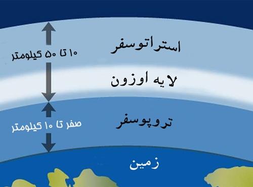 موقعیت لایه اوزون