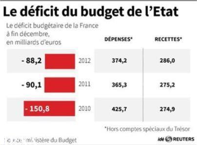 فرانسه سال 2012 را با بیش از 87 میلیارد یورو کسری بودجه پایان داد