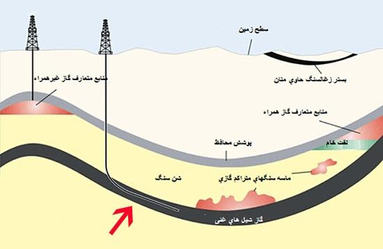 گاز شیل