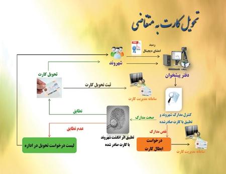 نتیجه تصویری برای ثبت نام کارت ملی هوشمند 96 | سایت و نحوه ثبت نام کارت هوشمند ملی 96 | www.ncr.ir