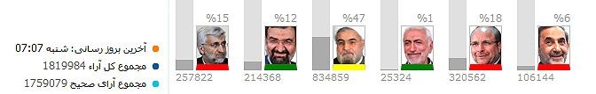 نتایج اولیه انتخابات ریاست جمهوری
