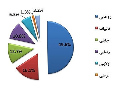 نمودار نتایج انتخابات ریاست جمهوری