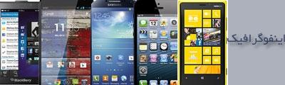 آشنایی اینفوگرافیکی با مشخصات پنچ تلفن همراه هوشمند برتر