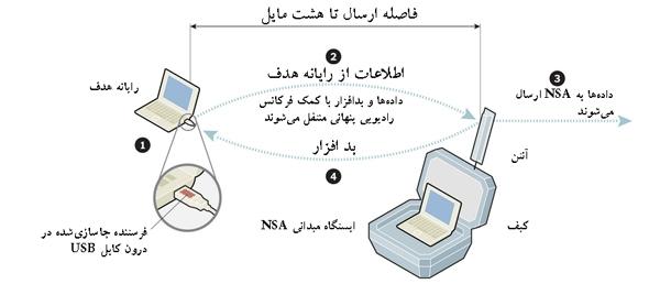 سیستم جاسوسی رادیویی