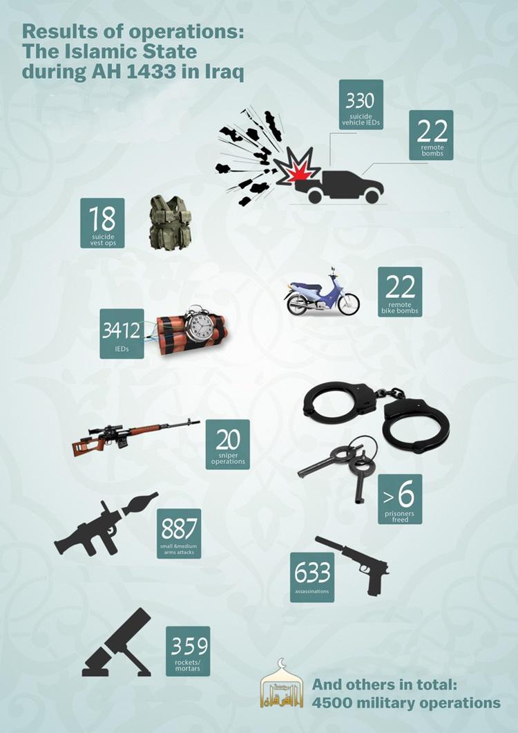 داعش و استفاده از گرافیک اطلاعرسان