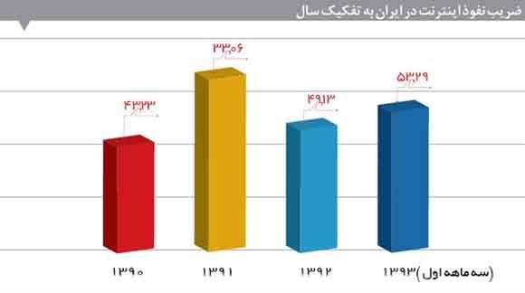 ضریب نفوذ اینترنت در ایران به تفکیک سال
