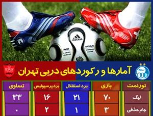 گرافیک اطلاع رسان آمارها و رکوردهای دربی تهران