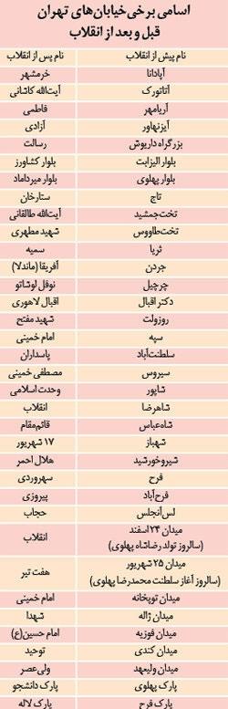 تغییر نام خیابانهای تهران پس از انقلاب
