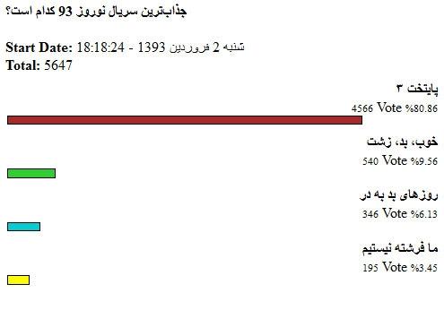 نظرسنجی همشهری آنلاین
