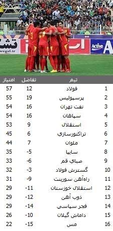 جدول لیگ خوزستان