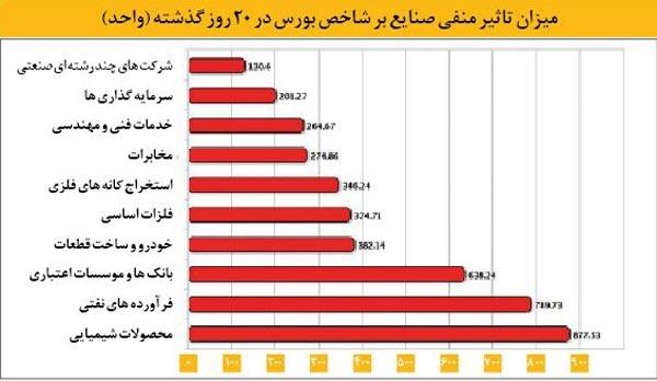 میزان تاثیر منفی صنایع بر شاخص بورس در ۲۰ روز گذشته (واحد)