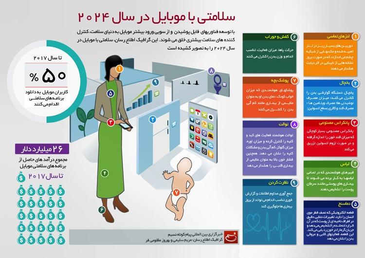 سلامتی با موبایل در سال ۲۰۲۴