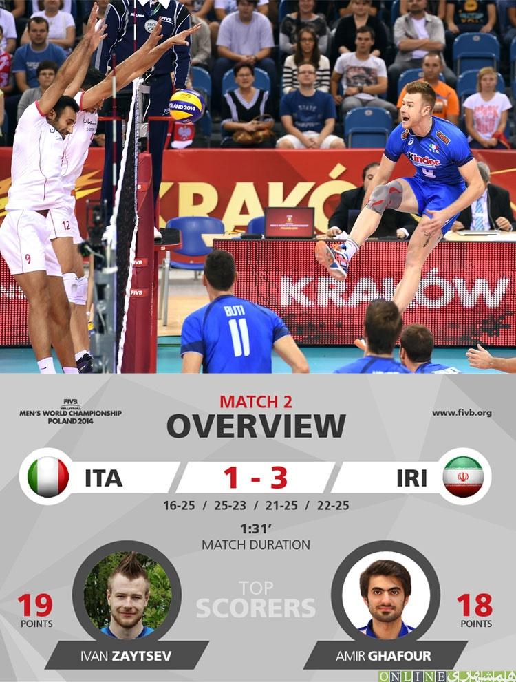 والیبال قهرمانی جهان - ایران - ایتالیا