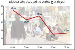 افزایش اندکی نرخ بیکاری در بهار امسال