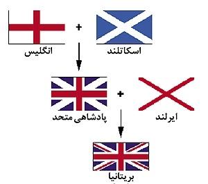 پیامدهای جدایی اسکاتلند از انگلیس